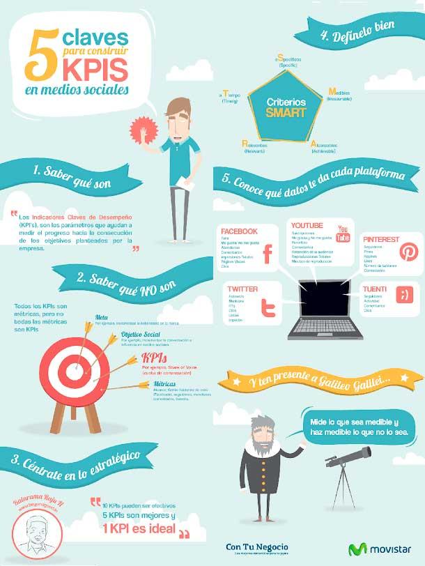 Cinco claves para construir KPIS en medios sociales