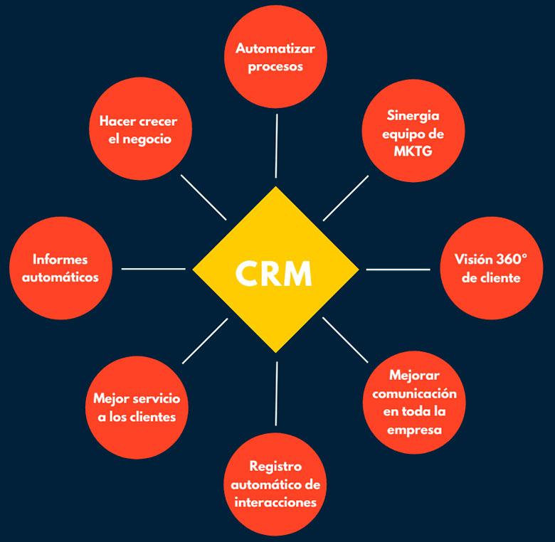 CRM ayuda a crear mejores campañas de marketing